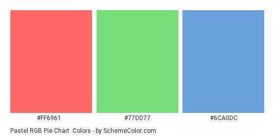 Pastel RGB Pie Chart - Color scheme palette thumbnail - #FF6961 #77DD77 #6CA0DC