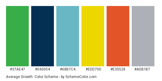 Average Growth - Color scheme palette thumbnail - #37ae47 #043054 #68b7c4 #edd700 #e35528 #adb1b7