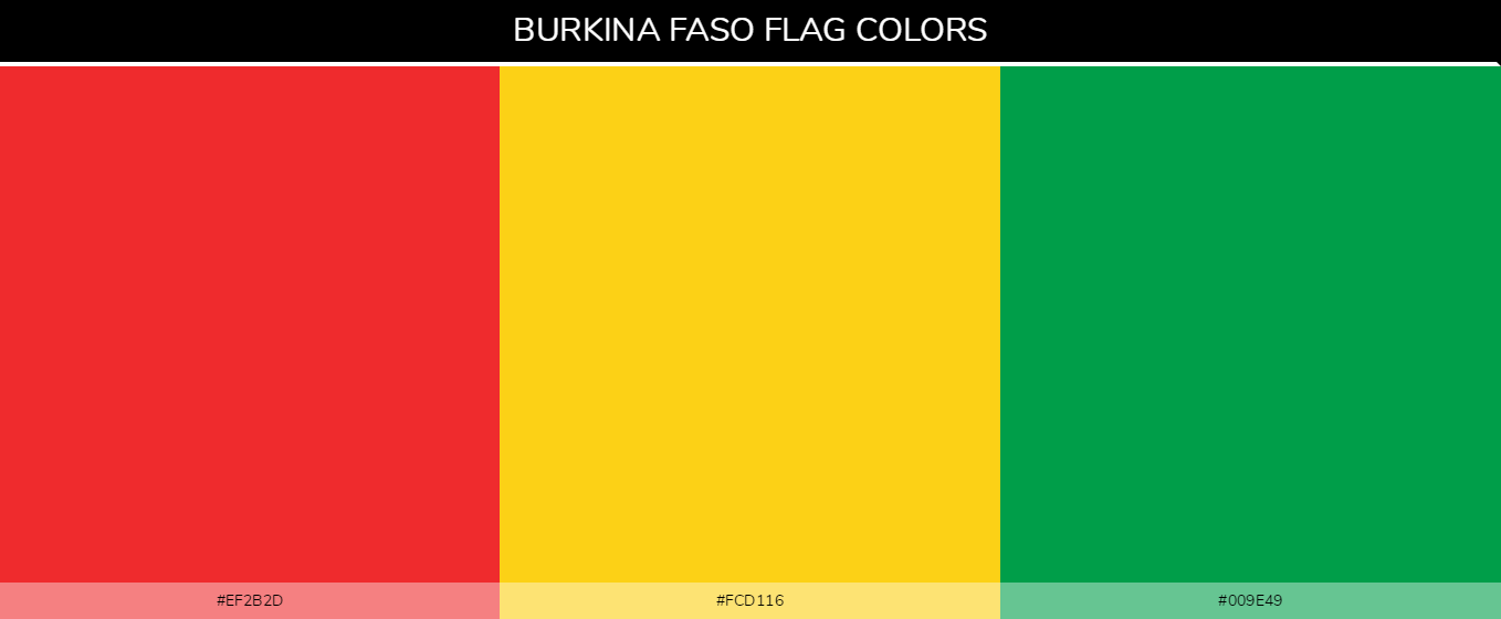 Burkina Faso Country flag colors and codes - Red #ef2b2d, Yellow #fcd116, #009e49