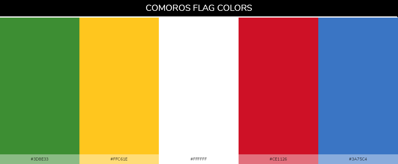Comoros flag color codes - Yellow #fcd116, Blue #003893, Red #ce1126