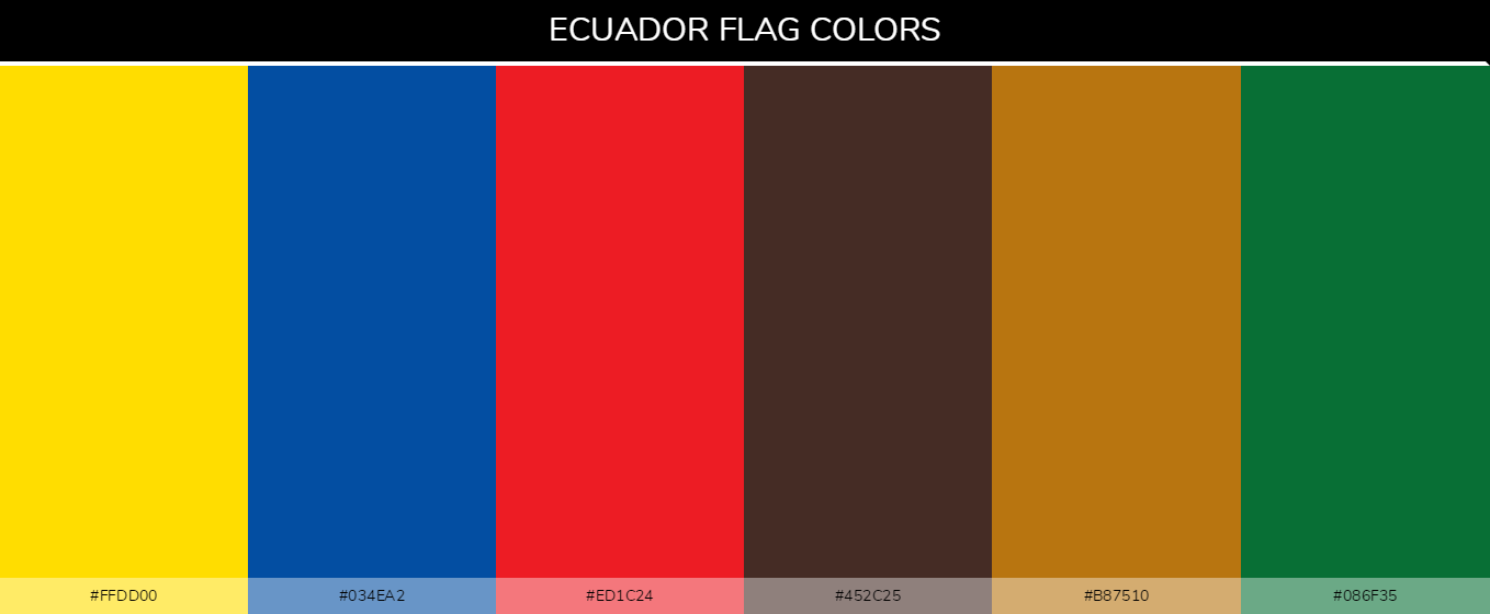 Ecuador country flag color codes - Yellow #ffdd00, Blue #034ea2, Red #ed1c24, Brown #452c25, Gold #b87510, Green #086f35