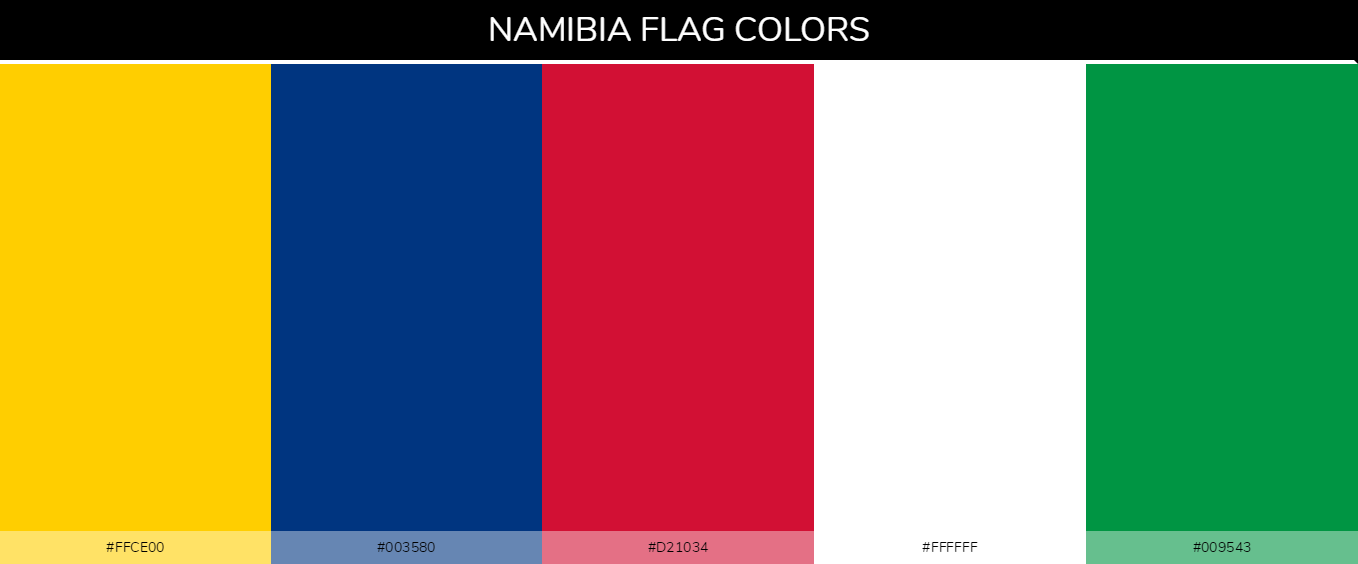 Namibia country flags color codes - Yellow #ffce00, Blue #003580, Red #d21034, White #ffffff, Green #009543