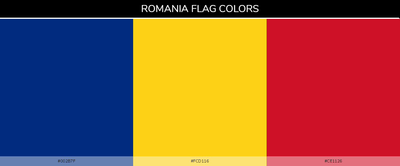 Romania country flags color codes - Blue #002b7f, Yellow #fcd116, Red #ce1126