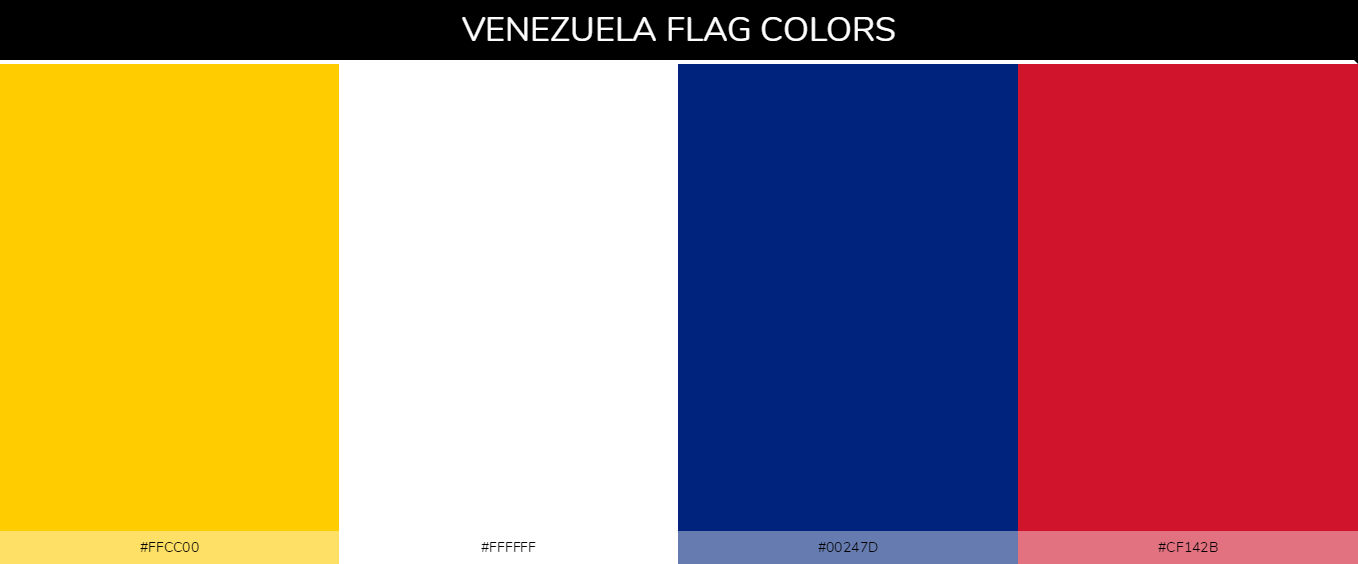 Venezuela country flag color codes - Yellow #ffcc00, White #ffffff, Blue #00247d, Red #cf142b